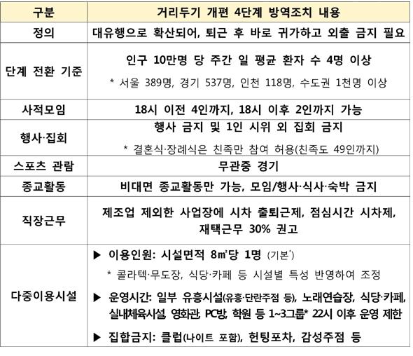 수도권 4단계 2주 더 연장...6시 이후 2명만 허용